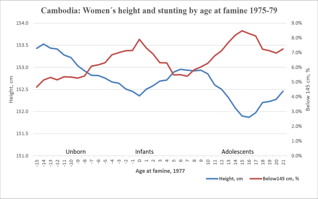 Source: DHS, all available Cambodia data sets (rounds 2000/2005/2010/2014). Lines based on five-year rolling averages by age at exposure, using 1977 for age 0. Minuses if unborn (-5=born 5 years after 1977). All women above 20 at time of survey are included.