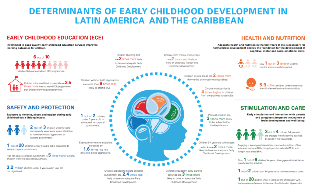 Determinants of early childhood development in Latin America and the Caribbean