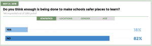Results from the U-Report poll: Action against violence in schools