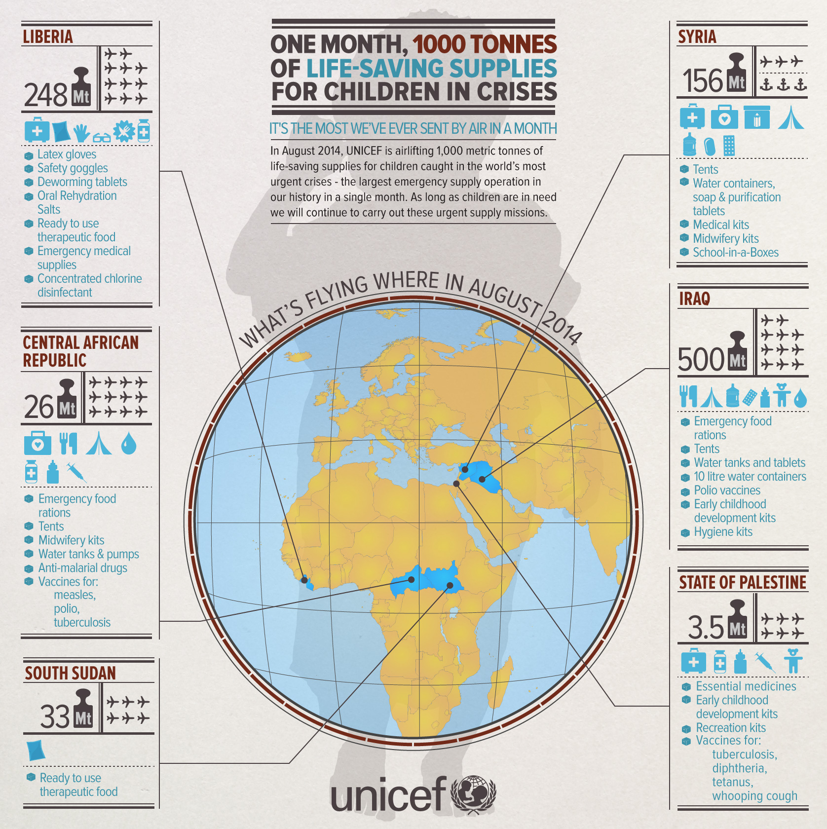 UNICEF Emergency Supplies Infographic