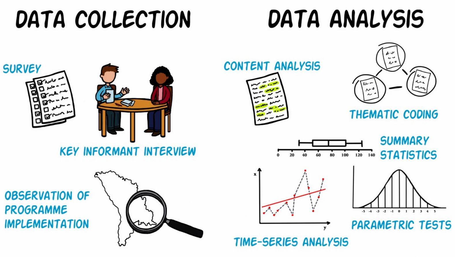 video 4 data collection and analysis