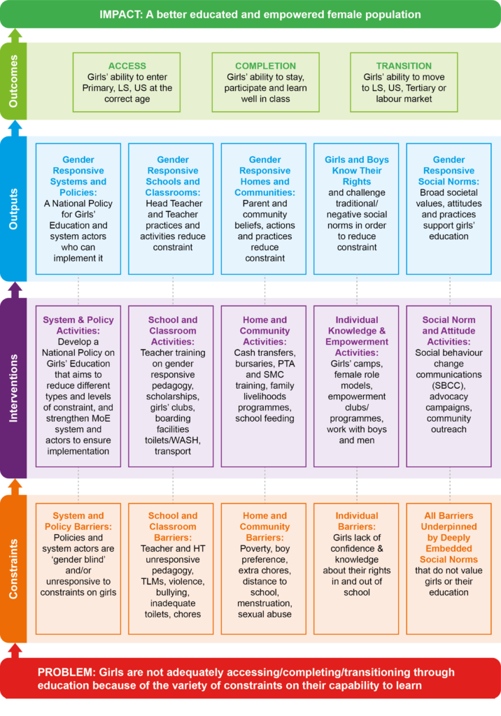 An information graphic titled 'A transformative approach to improve girls' educational achievements'. From Think Education Series of think pieces on the challenges facing global education.