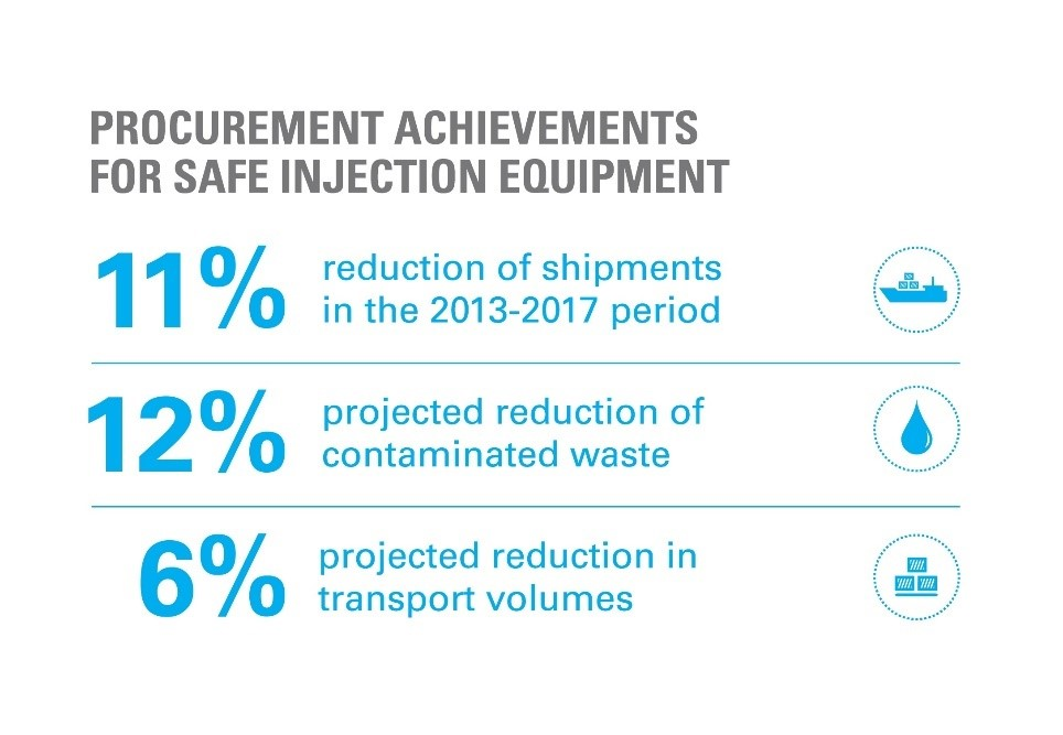 A graphic titled: Procurement achievements for safe injection equipment. Shown figures: 11% reduction of shipments in the 2013-2017 period; 12% projected reduction of contaminated waste; 6% projected reduction in transport volumes.