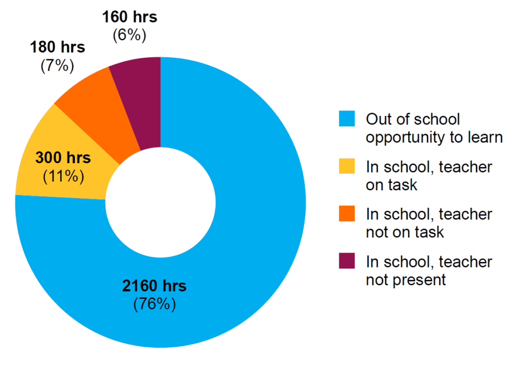Pie chart showing division of hours per year available to a primary school child in Malawi with blue denoting 76% of time is the out-of-school opportunity to learn. the highest percentage among all other areas.