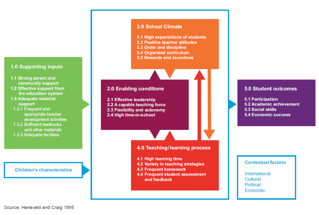 A graphic depicting a conceptual framework of factors that determine school effectiveness