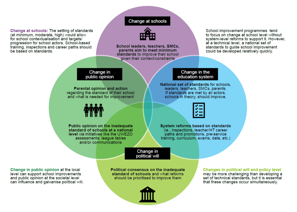 A graphic depicting school improvement working at different levels of the system